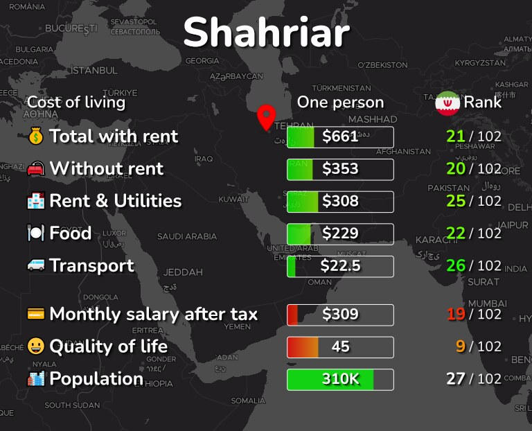 Cost of living in Shahriar infographic