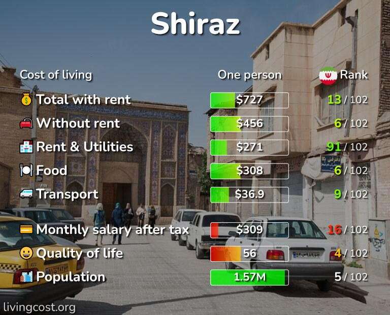 Cost of living in Shiraz infographic