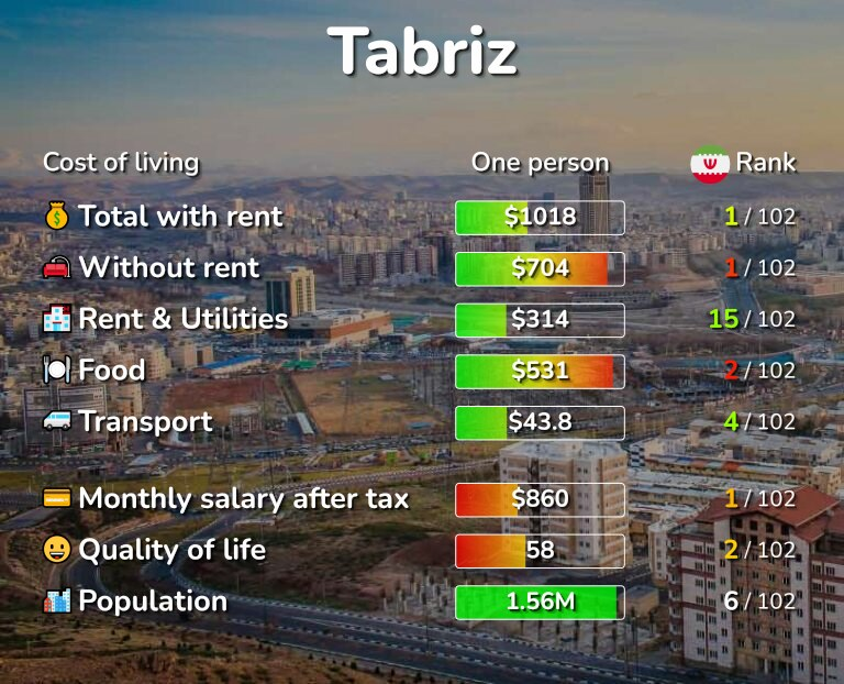 Cost of living in Tabriz infographic