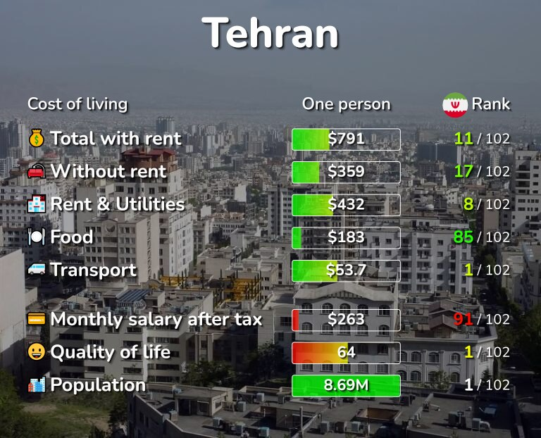 Cost of living in Tehran infographic