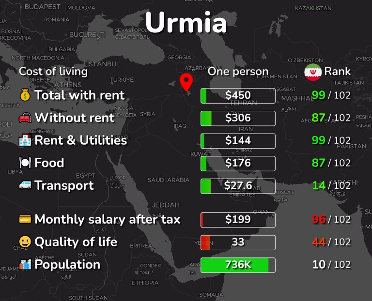 Cost of living in Urmia infographic