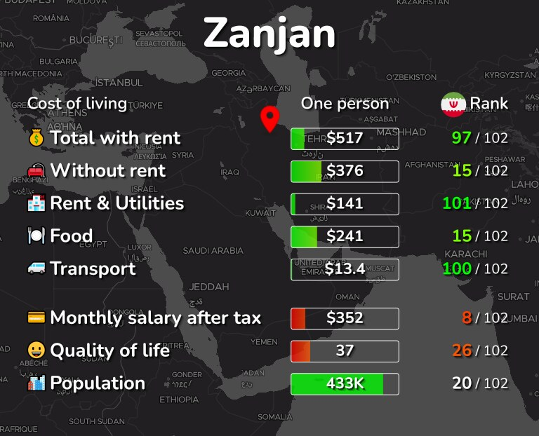 Cost of living in Zanjan infographic