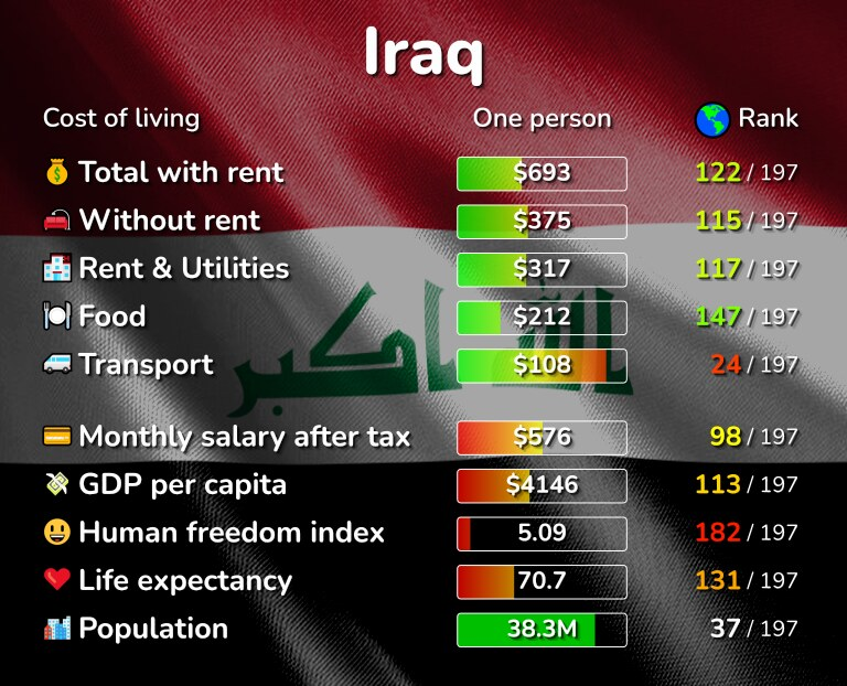 Cost of living in Iraq infographic