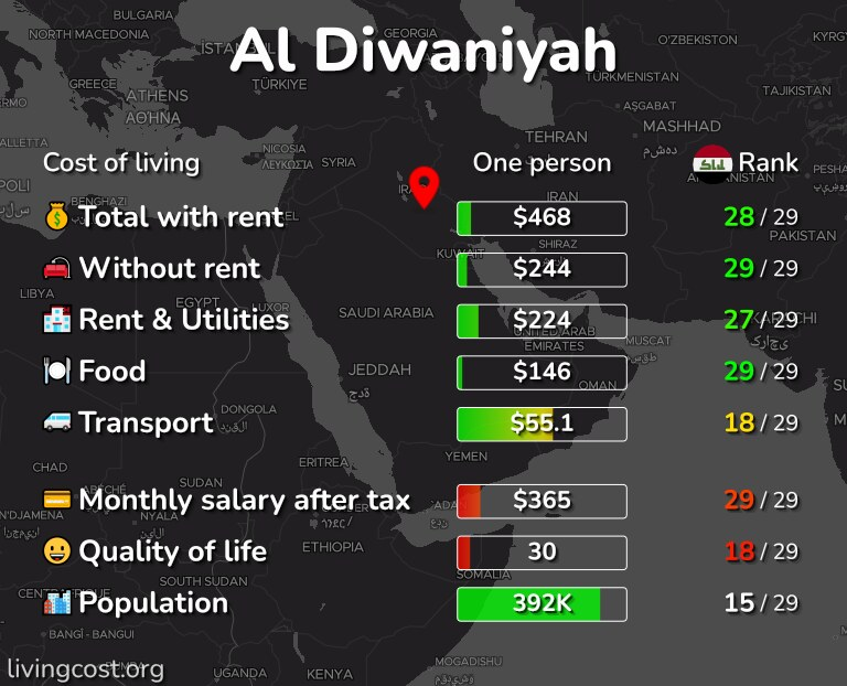 Cost of living in Al Diwaniyah infographic