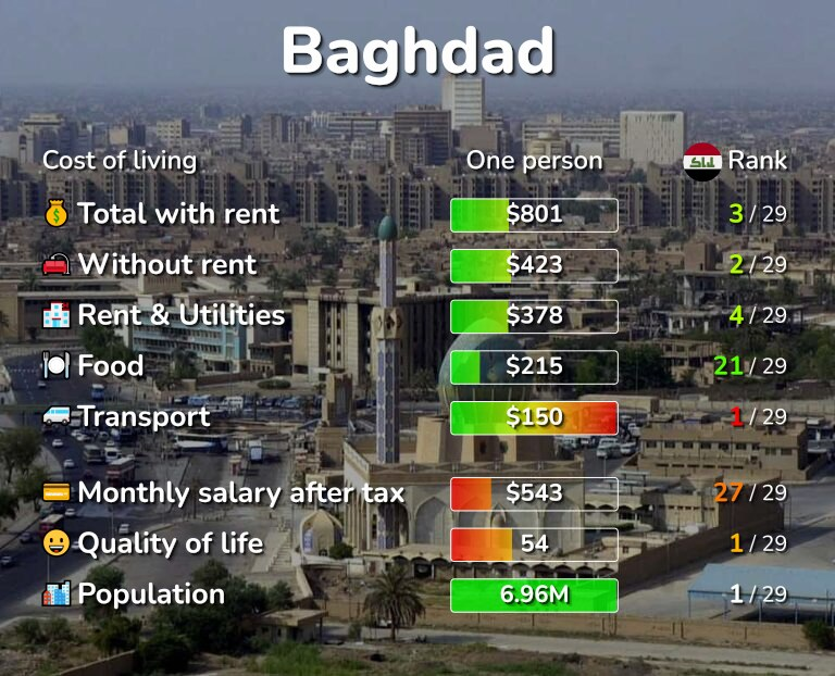 Cost of living in Baghdad infographic