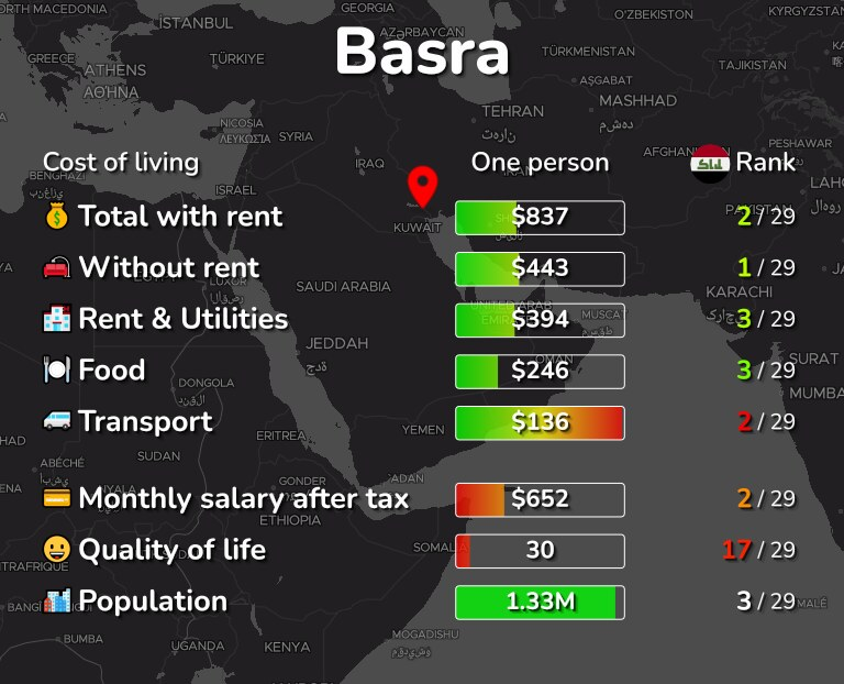 Cost of living in Basra infographic