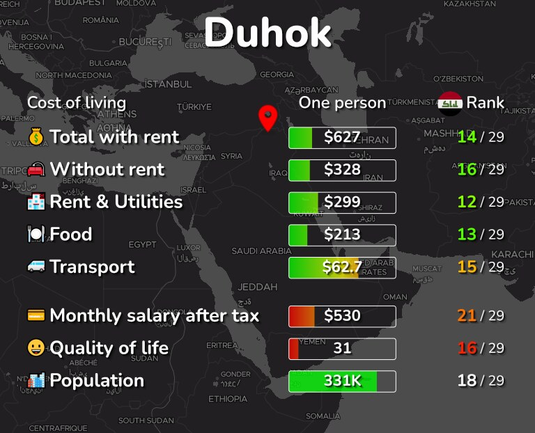 Cost of living in Duhok infographic