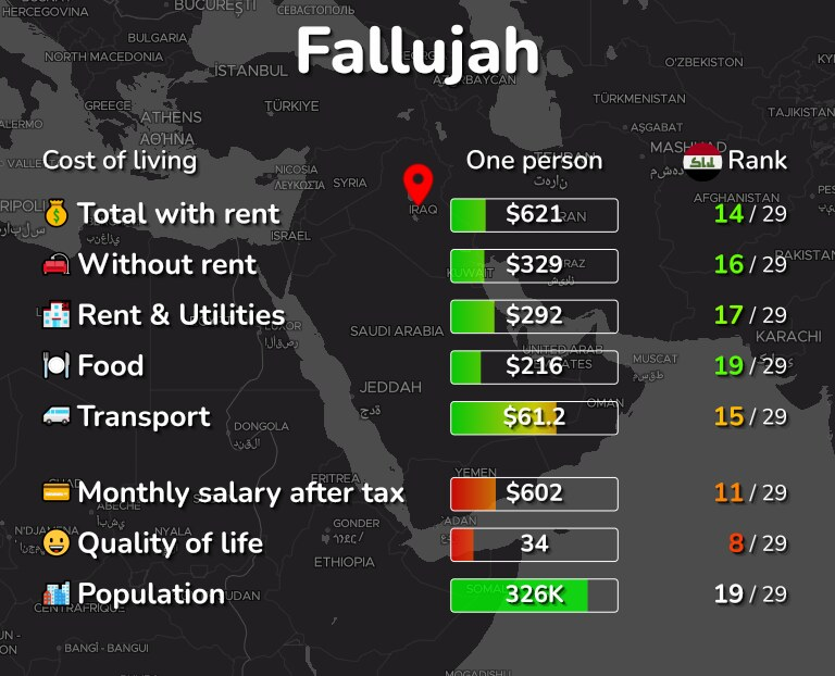 Cost of living in Fallujah infographic
