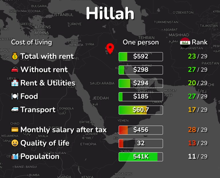 Cost of living in Hillah infographic