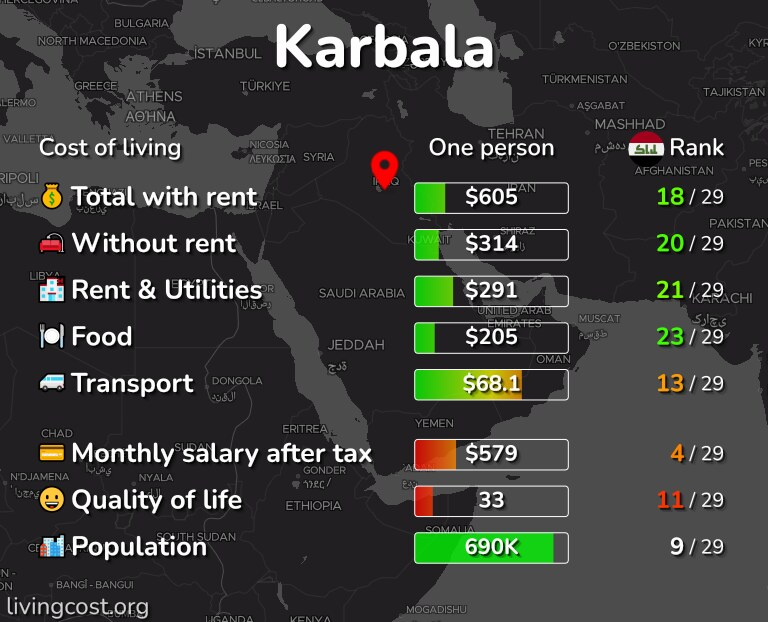 Cost of living in Karbala infographic