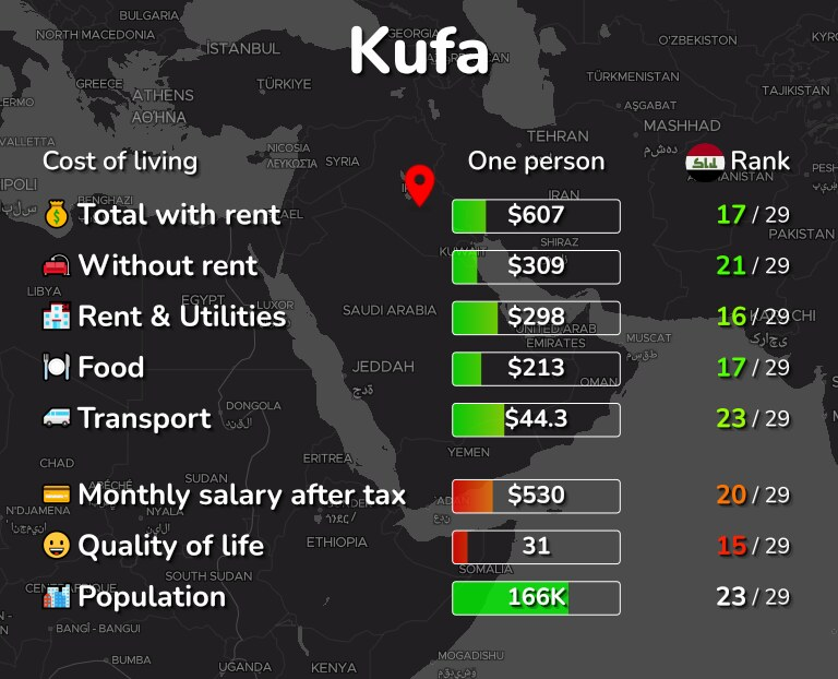 Cost of living in Kufa infographic