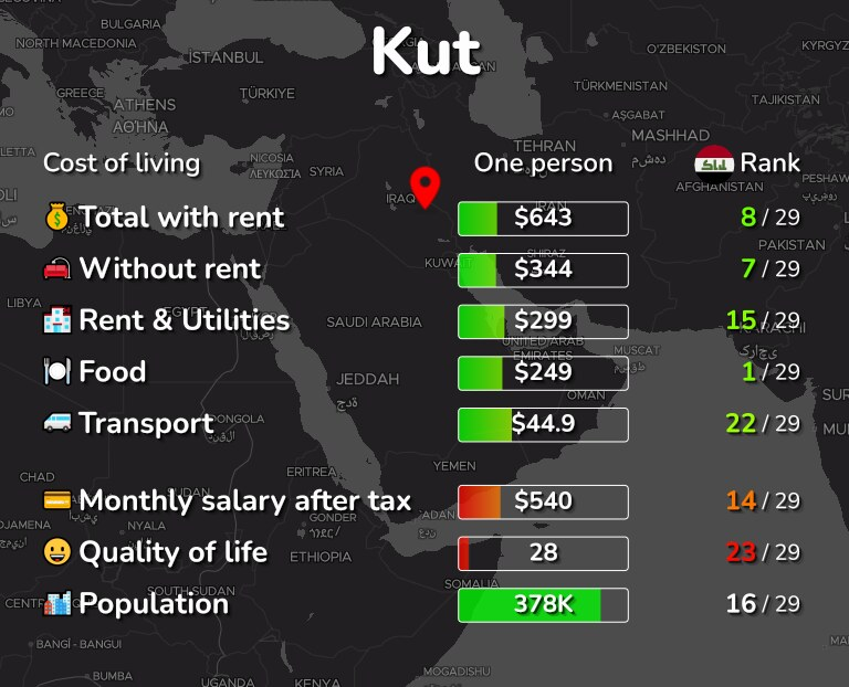 Cost of living in Kut infographic