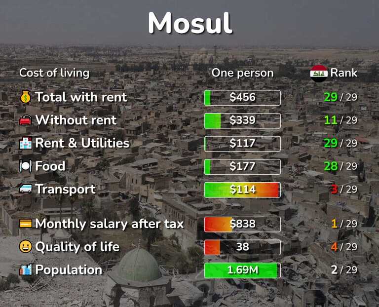 Cost of living in Mosul infographic