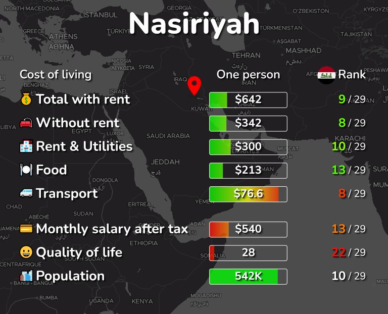 Cost of living in Nasiriyah infographic