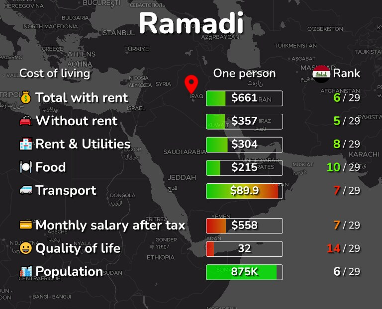 Cost of living in Ramadi infographic