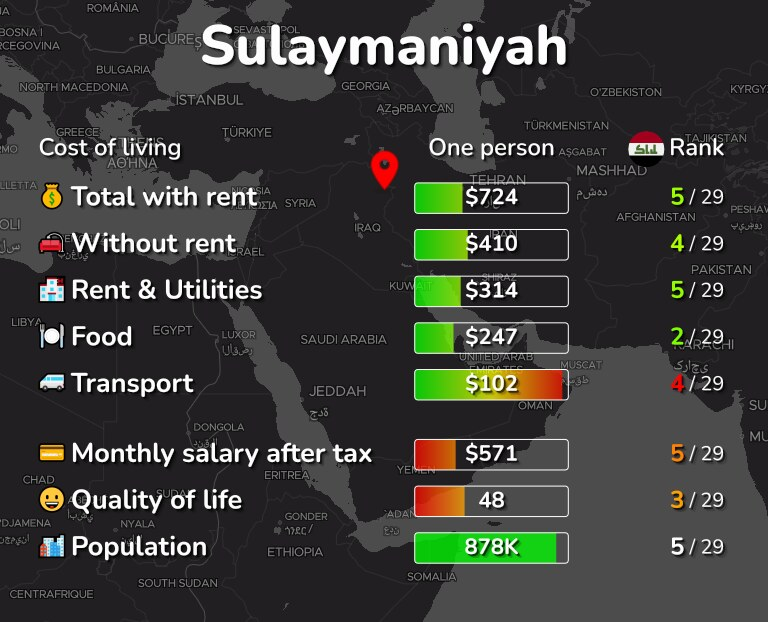 Cost of living in Sulaymaniyah infographic