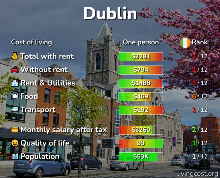 Cost of living in Dublin infographic