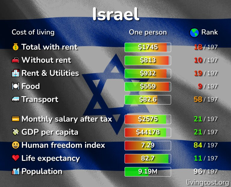 Cost of living in Israel infographic