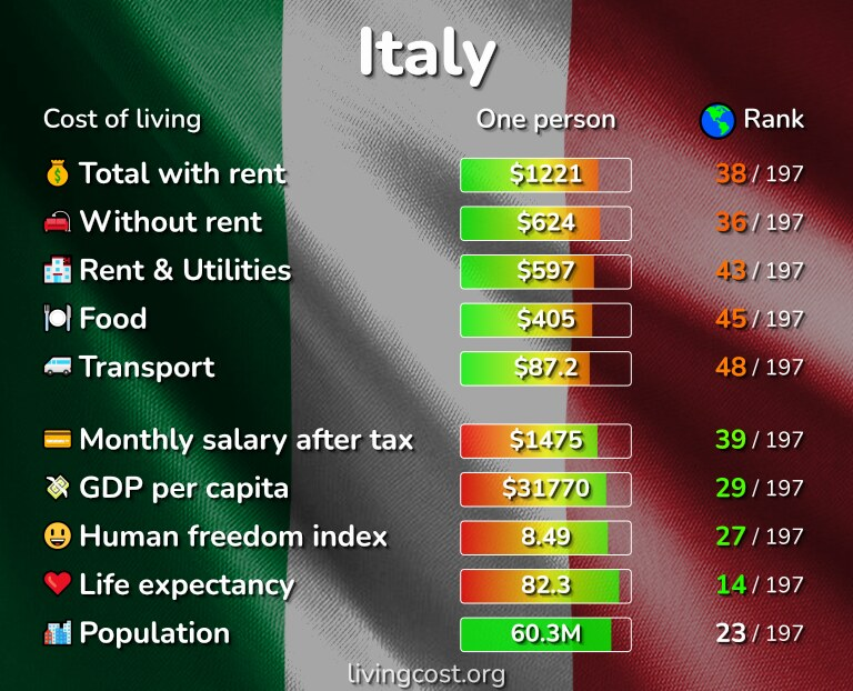 Cost of living in Italy infographic