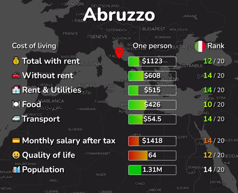 Cost of living in Abruzzo infographic