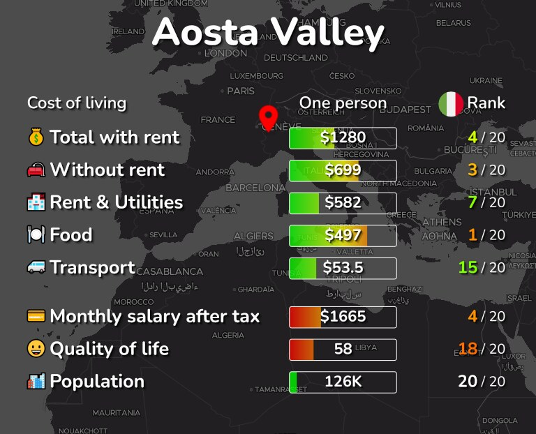 Cost of living in Aosta Valley infographic
