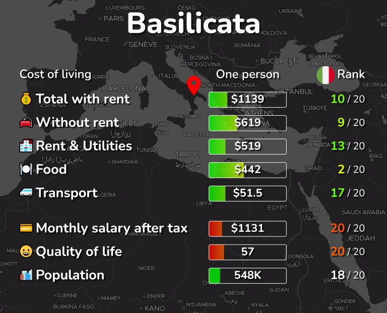 Cost of living in Basilicata infographic