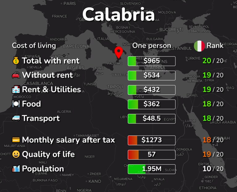 Cost of living in Calabria infographic