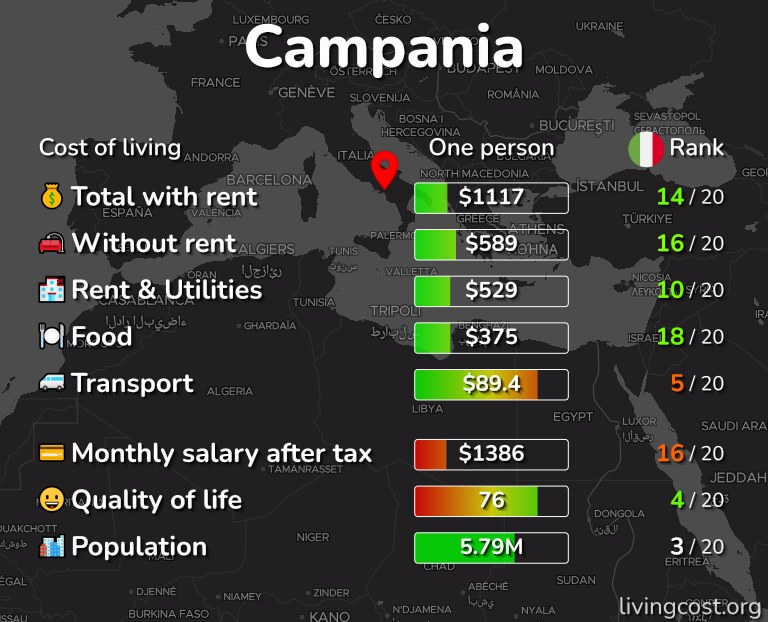 Cost of living in Campania infographic