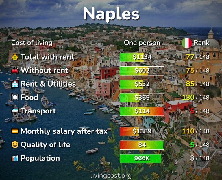 Cost of living in Naples infographic