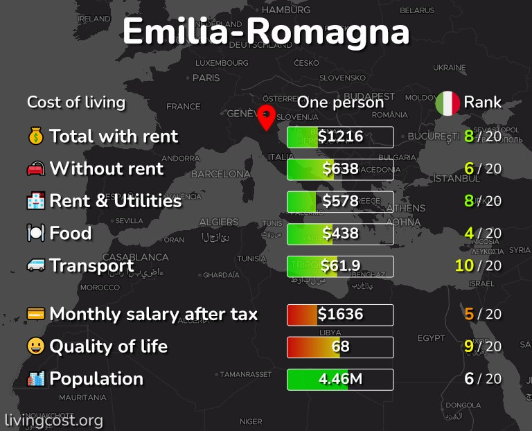 Cost of living in Emilia-Romagna infographic