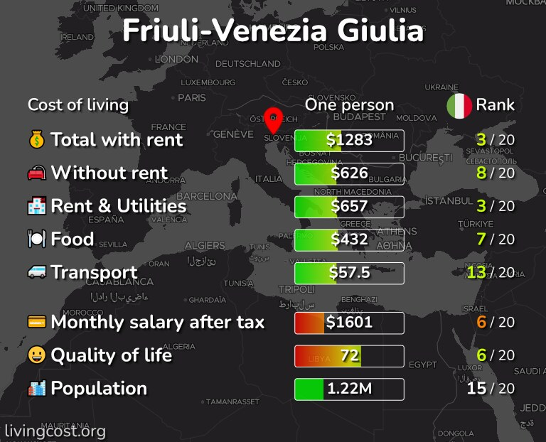 Cost of living in Friuli-Venezia Giulia infographic