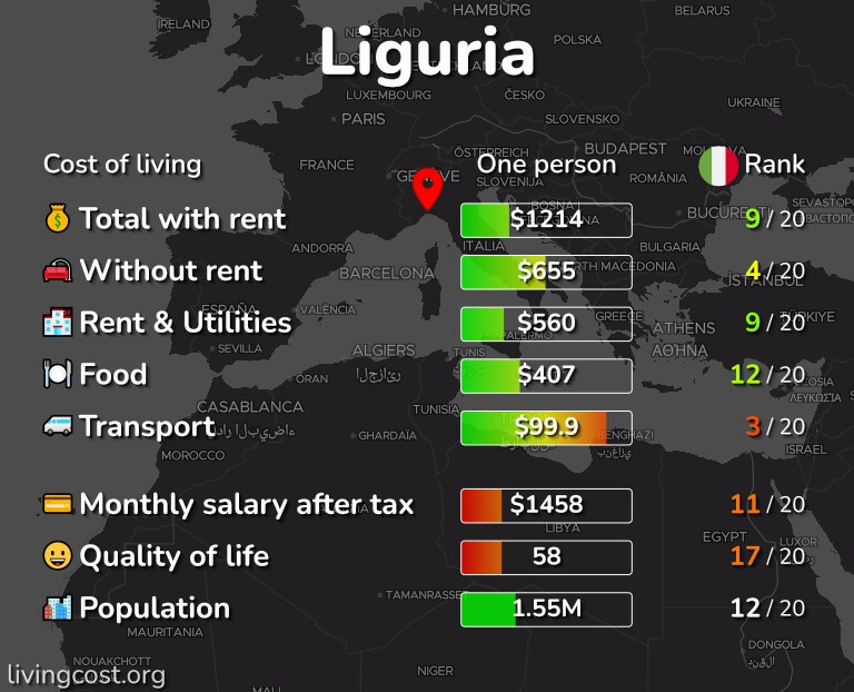 Cost of living in Liguria infographic