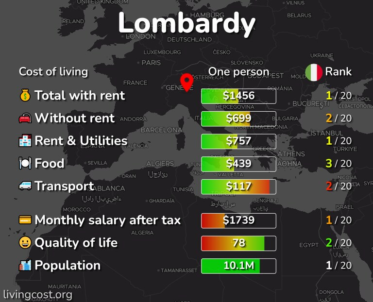 Cost of living in Lombardy infographic