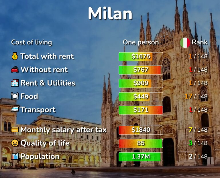 Cost of living in Milan infographic