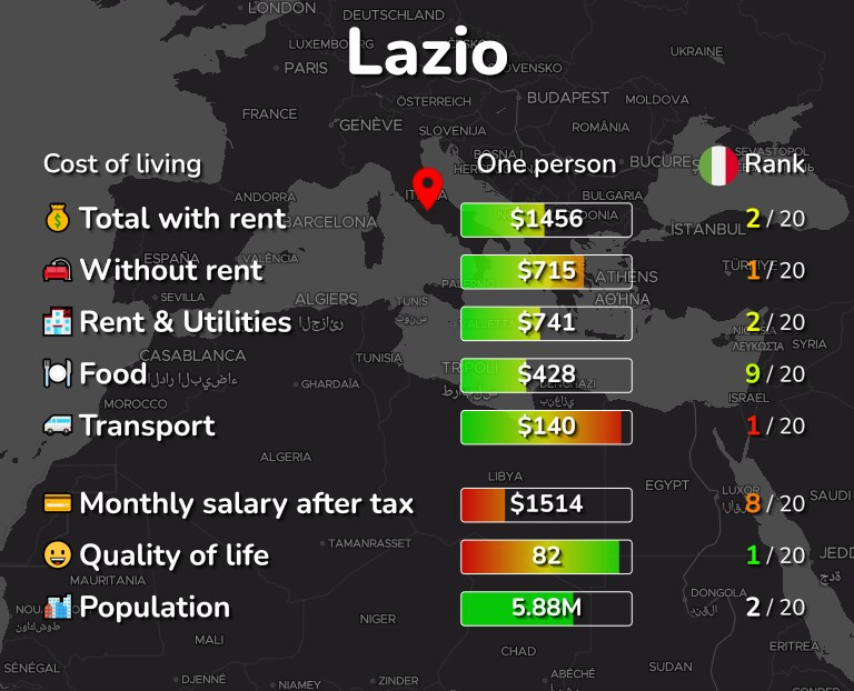 Cost of living in Lazio infographic