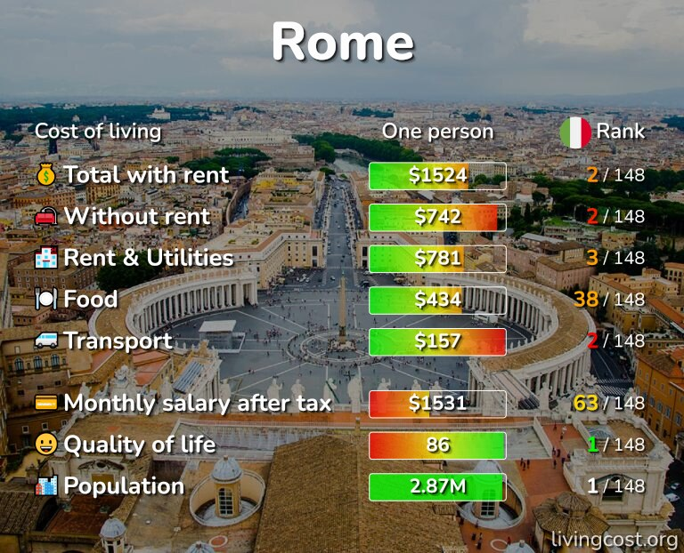 Cost of living in Rome infographic