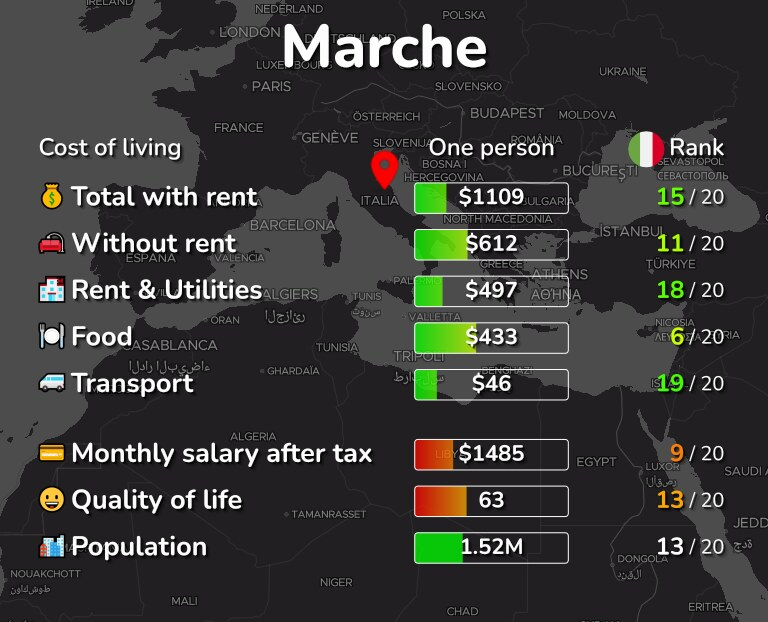 Cost of living in Marche infographic