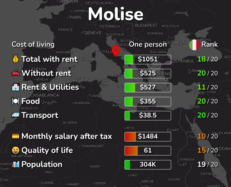 Cost of living in Molise infographic