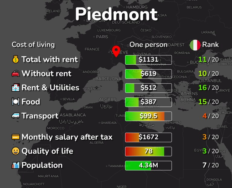 Cost of living in Piedmont infographic