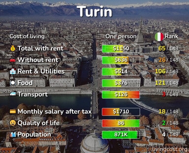 Cost of living in Turin infographic