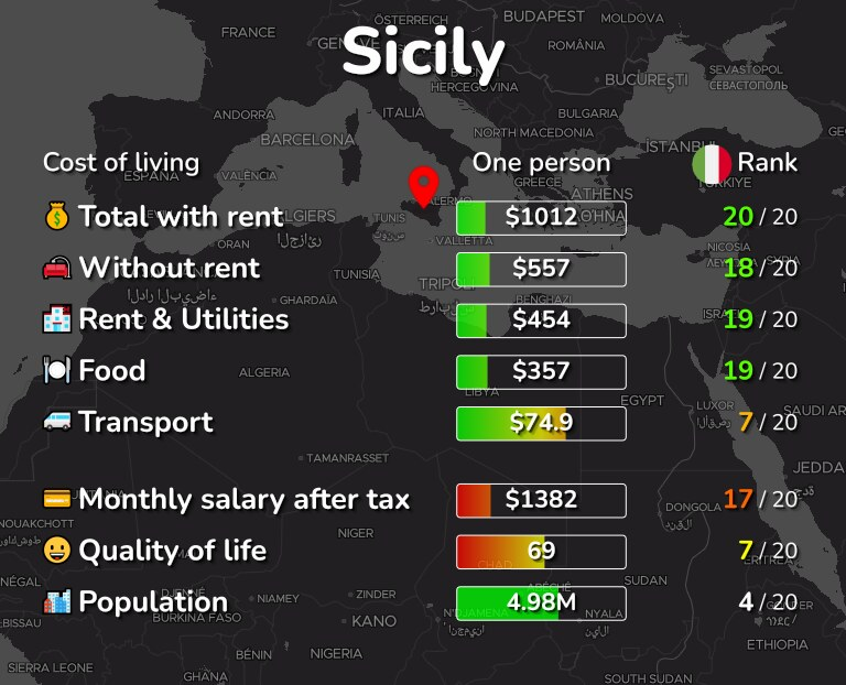 Cost of living in Sicily infographic