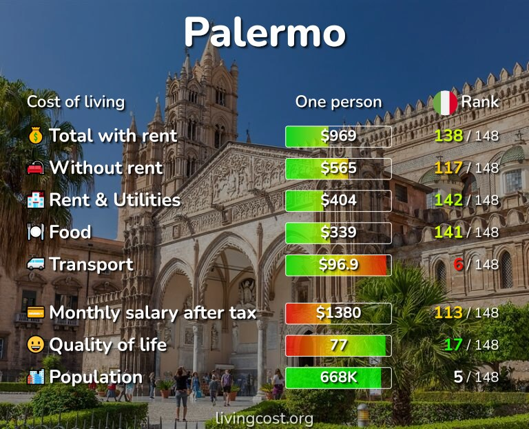 Cost of living in Palermo infographic