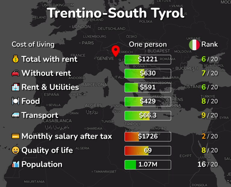 Cost of living in Trentino-South Tyrol infographic