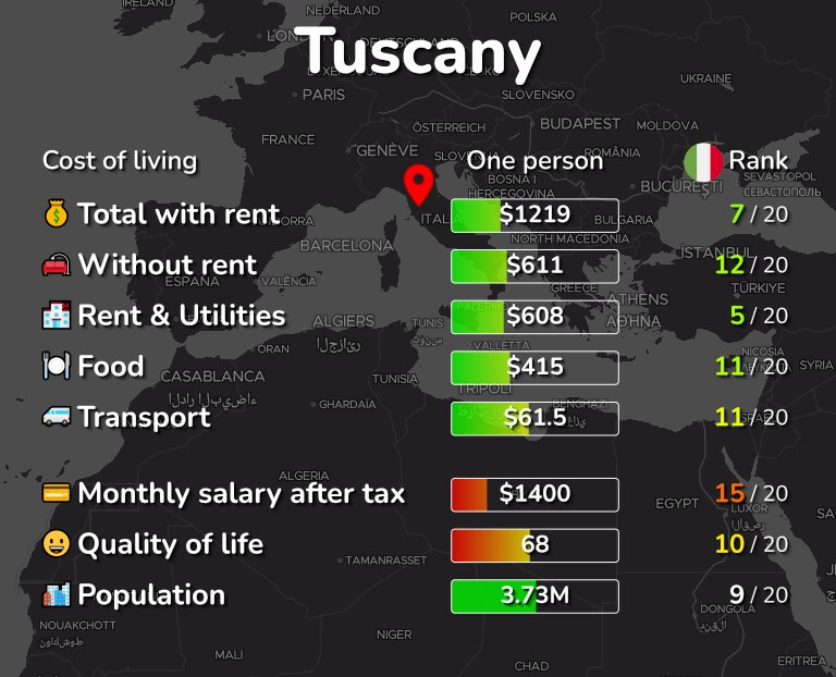 Cost of living in Tuscany infographic