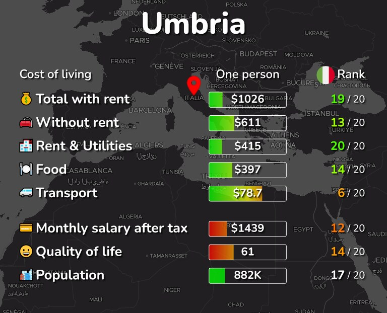 Cost of living in Umbria infographic