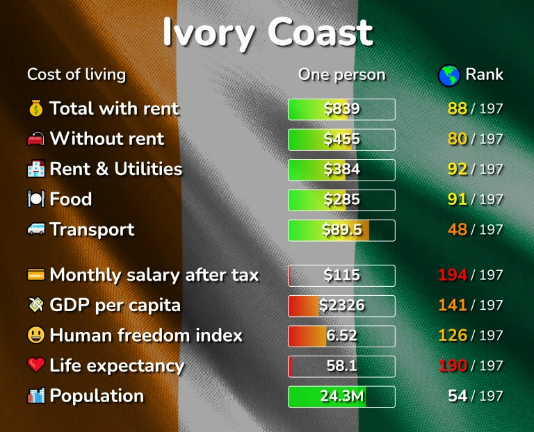 Cost of living in Ivory Coast infographic