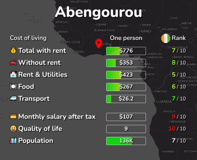 Cost of living in Abengourou infographic