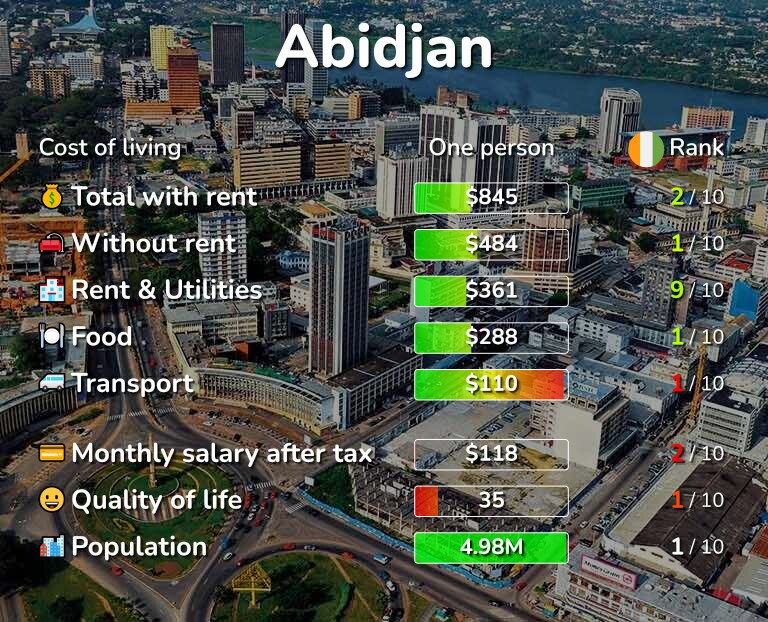 Cost of living in Abidjan infographic
