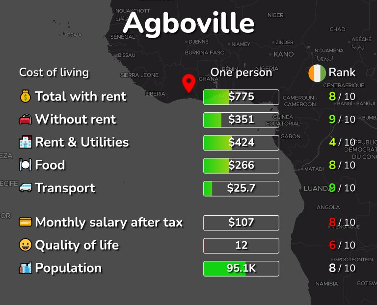 Cost of living in Agboville infographic