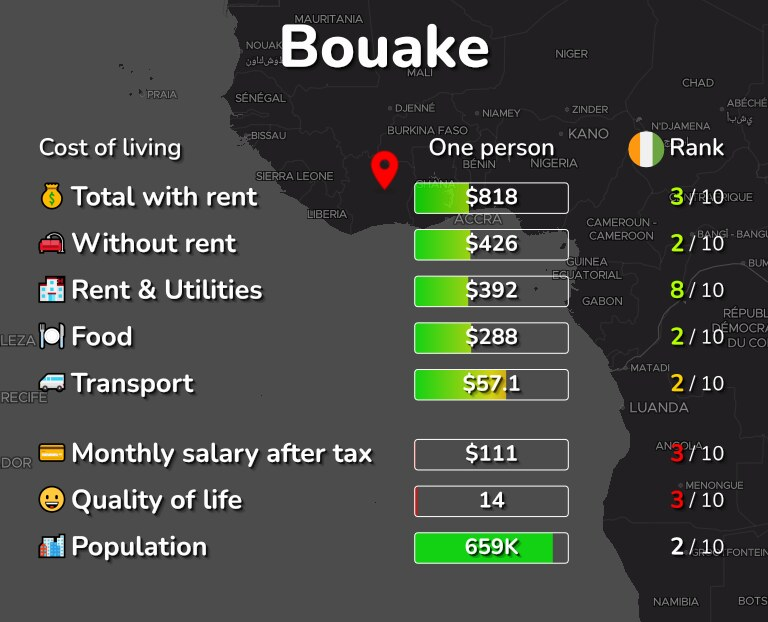 Cost of living in Bouake infographic